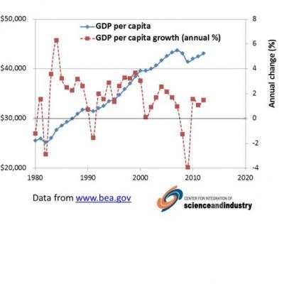 GDP /capita graph